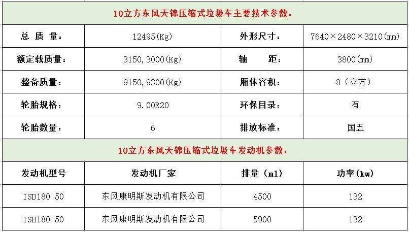 10立方东风天锦压缩式垃圾车主要技术参数